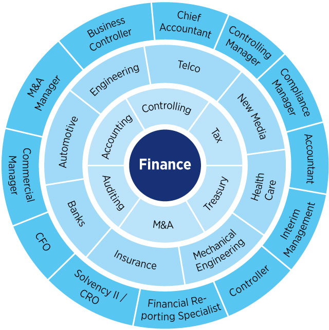 We recruit finance experts